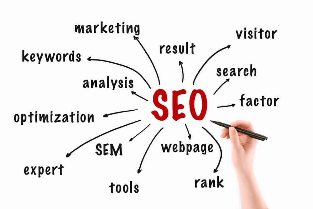 The SEO Analogy: The Untechnical Explanation